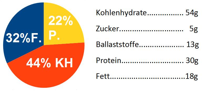 Verteilung der Nährstoffe bei Ambronite