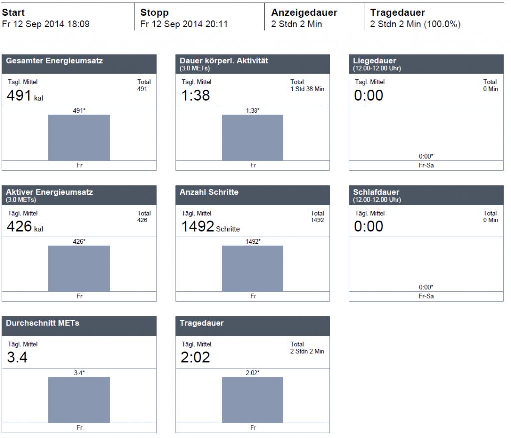 Auswertung der Kalorienbedarfsberechnung meines Krafttrainings Strength B