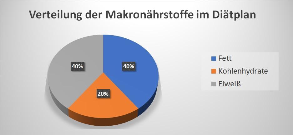 Verteilung der Makronährstoffe im Diätplan
